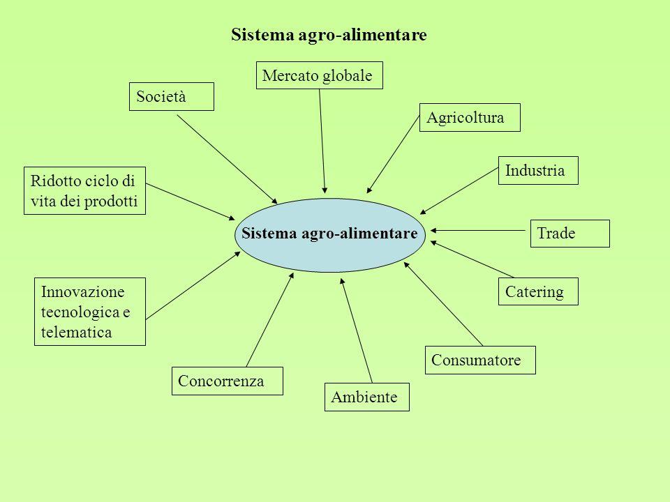La filiera agro-alimentare: Definizione di Filiera: …si riferisce allitinerario seguito da un prodotto allinterno dellapparato agro-alimentare.