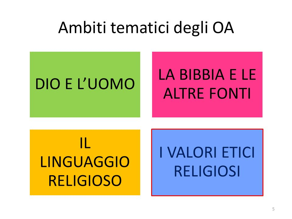 Ambiti tematici degli OA DIO E LUOMO LA BIBBIA E LE ALTRE FONTI IL LINGUAGGIO RELIGIOSO I VALORI ETICI RELIGIOSI 5