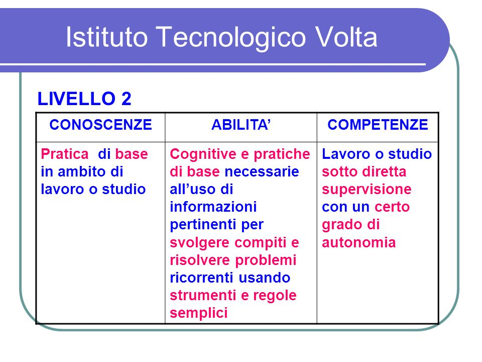 Istituto Tecnologico Volta Cooperative learning Brainstorming Problem solving Case analysis...