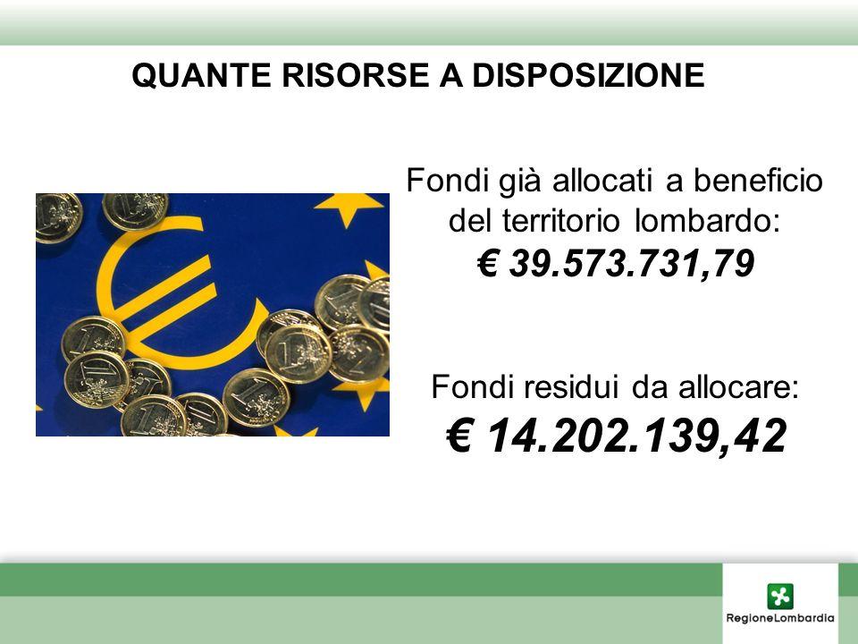 Fondi già allocati a beneficio del territorio lombardo: 39.573.731,79 Fondi residui da allocare: 14.202.139,42 QUANTE RISORSE A DISPOSIZIONE