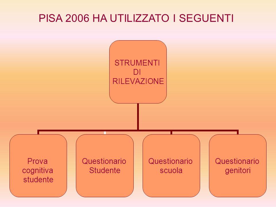 STRUMENTI DI RILEVAZIONE Prova cognitiva studente Questionario Studente Questionario scuola Questionario genitori PISA 2006 HA UTILIZZATO I SEGUENTI