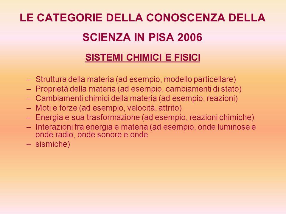 LE CATEGORIE DELLA CONOSCENZA DELLA SCIENZA IN PISA 2006 SISTEMI CHIMICI E FISICI – –Struttura della materia (ad esempio, modello particellare) – –Pro
