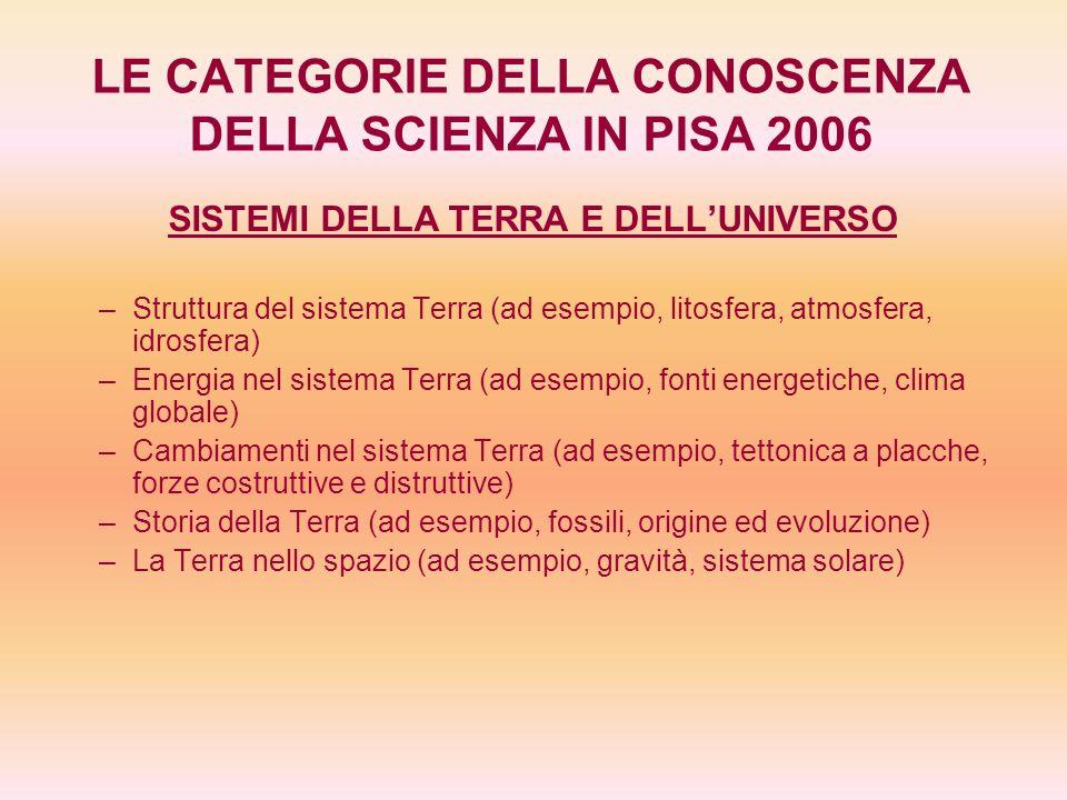 LE CATEGORIE DELLA CONOSCENZA DELLA SCIENZA IN PISA 2006 SISTEMI DELLA TERRA E DELLUNIVERSO – –Struttura del sistema Terra (ad esempio, litosfera, atm