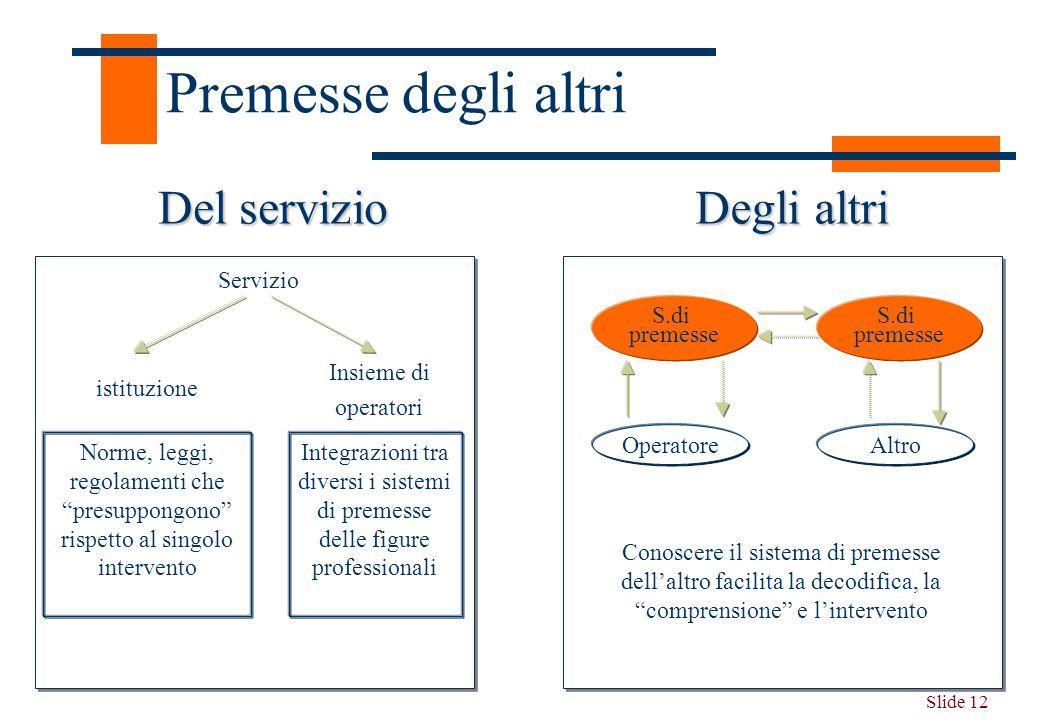 Slide 12 Premesse degli altri Del servizio Degli altri Servizio istituzione Insieme di operatori Norme, leggi, regolamenti che presuppongono rispetto