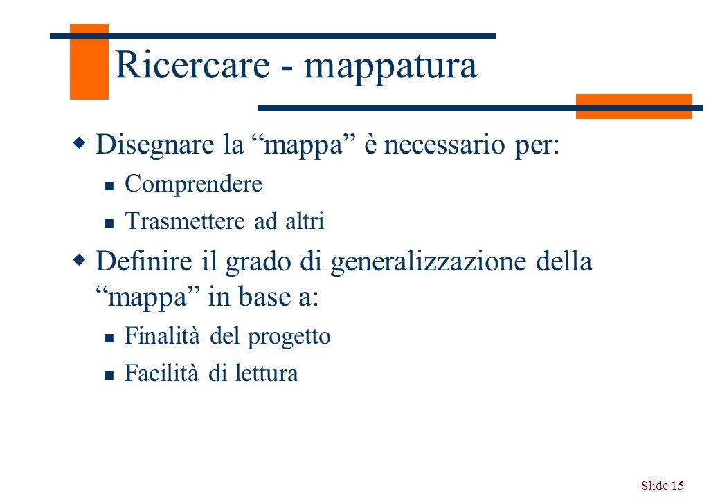 Slide 15 Ricercare - mappatura Disegnare la mappa è necessario per: Comprendere Trasmettere ad altri Definire il grado di generalizzazione della mappa