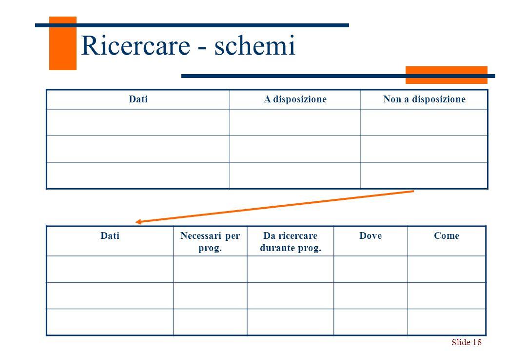 Slide 18 Ricercare - schemi DatiA disposizioneNon a disposizione DatiNecessari per prog. Da ricercare durante prog. DoveCome