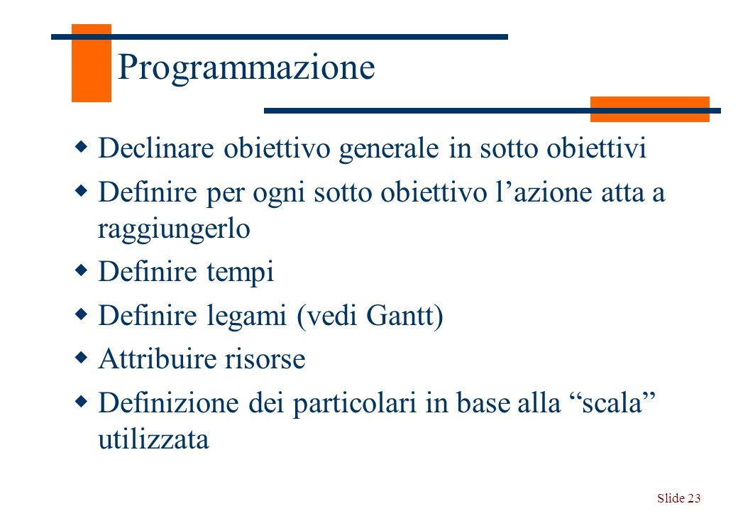 Slide 23 Programmazione Declinare obiettivo generale in sotto obiettivi Definire per ogni sotto obiettivo lazione atta a raggiungerlo Definire tempi D