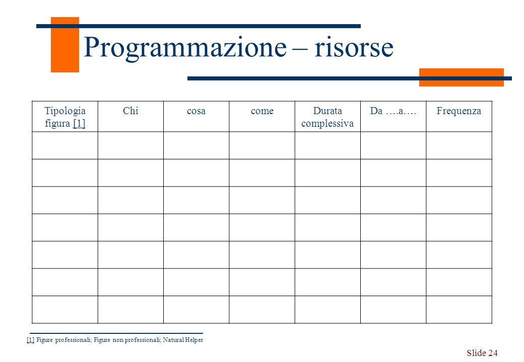 Slide 24 Programmazione – risorse Tipologia figura [1][1] ChicosacomeDurata complessiva Da ….a….Frequenza [1][1] Figure professionali; Figure non prof