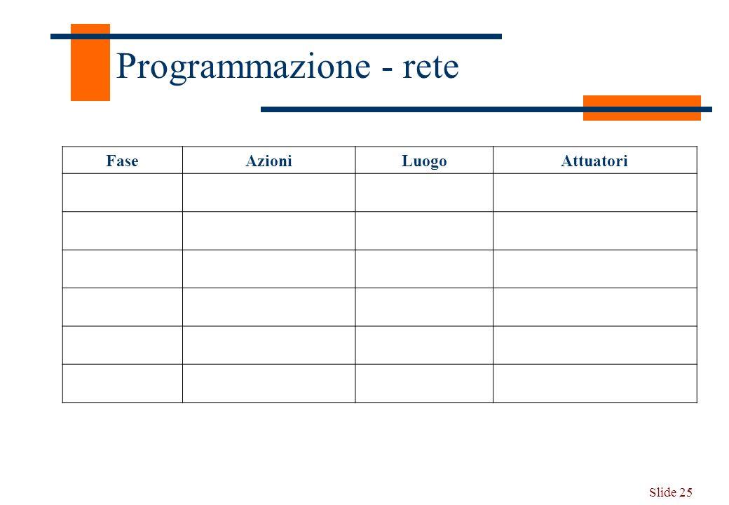 Slide 25 Programmazione - rete FaseAzioniLuogoAttuatori