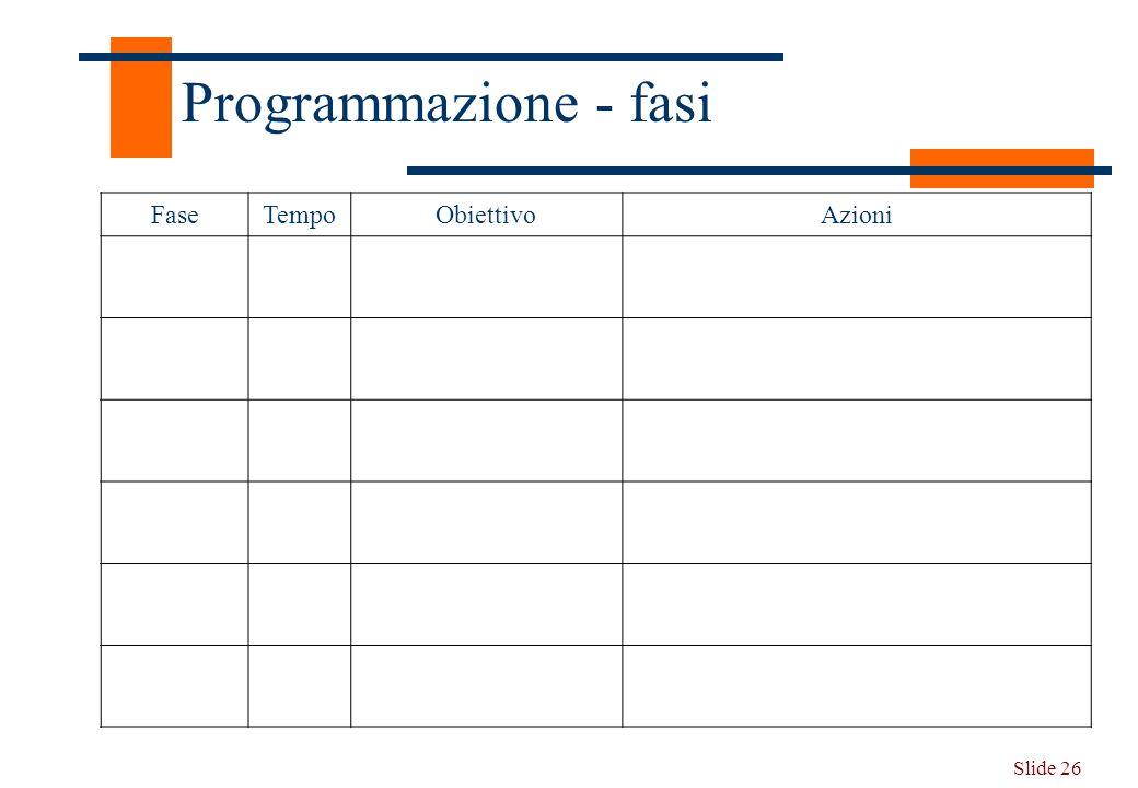 Slide 26 Programmazione - fasi FaseTempoObiettivoAzioni
