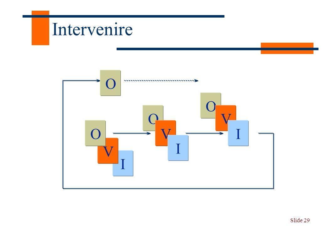 Slide 29 Intervenire OVOIVOIVOI