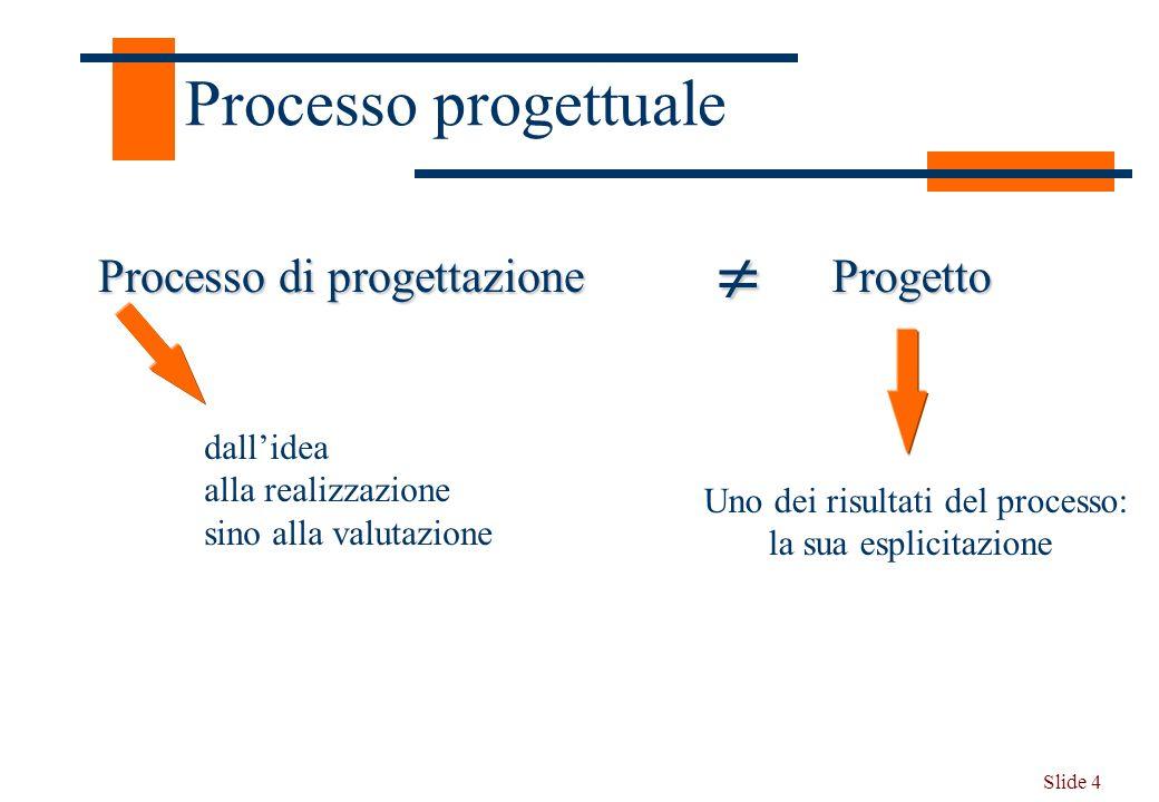 Slide 4 Processo progettuale Progetto Processo di progettazione dallidea alla realizzazione sino alla valutazione Uno dei risultati del processo: la s