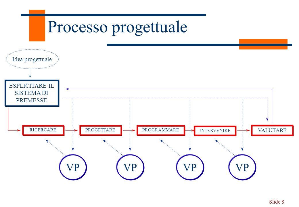 Slide 8 Processo progettuale VALUTARE INTERVENIRE PROGRAMMAREPROGETTARERICERCARE ESPLICITARE IL SISTEMA DI PREMESSE VP Idea progettuale