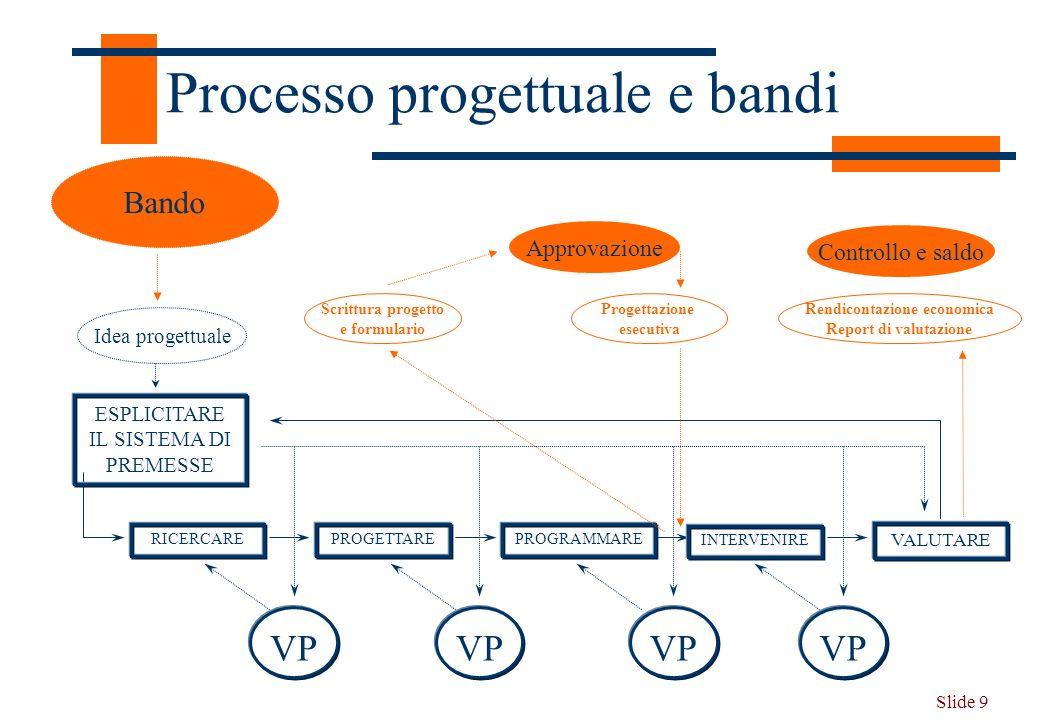 Slide 9 Processo progettuale e bandi VALUTARE INTERVENIRE PROGRAMMAREPROGETTARERICERCARE ESPLICITARE IL SISTEMA DI PREMESSE VP Idea progettuale Bando