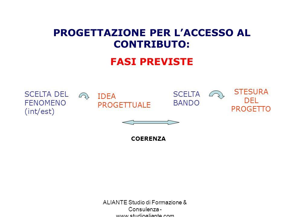 ALIANTE Studio di Formazione & Consulenza - www.studioaliante.com PROGETTAZIONE PER LACCESSO AL CONTRIBUTO: FASI PREVISTE SCELTA DEL FENOMENO (int/est
