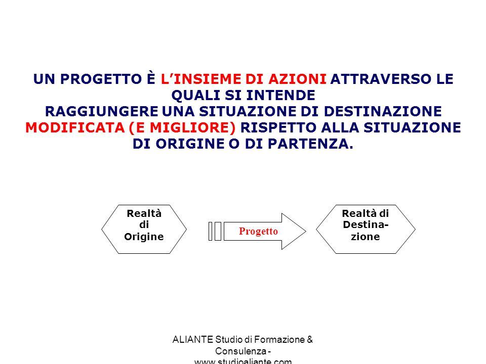 ALIANTE Studio di Formazione & Consulenza - www.studioaliante.com Realtà di Origine Realtà di Destina- zione Progetto UN PROGETTO È LINSIEME DI AZIONI