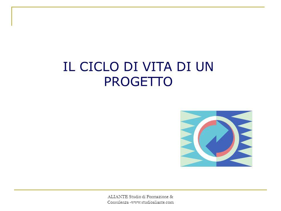 ALIANTE Studio di Formazione & Consulenza - www.studioaliante.com IL CICLO DI VITA DI UN PROGETTO NELLE O.N.P.: I 4 MACRO PROCESSI PRINCIPALI PROGETTAZIONE REALIZZAZIONE E GESTIONE OPERATIVA DEL PROGETTO VERIFICA FINALE E VAL EX POST RENDICAZIONE DELLE SPESE PROGETTO MONITORAGGIO VALUTAZIONE EX ANTE MONITORAGGIO VALUTAZIONE IN ITINERE