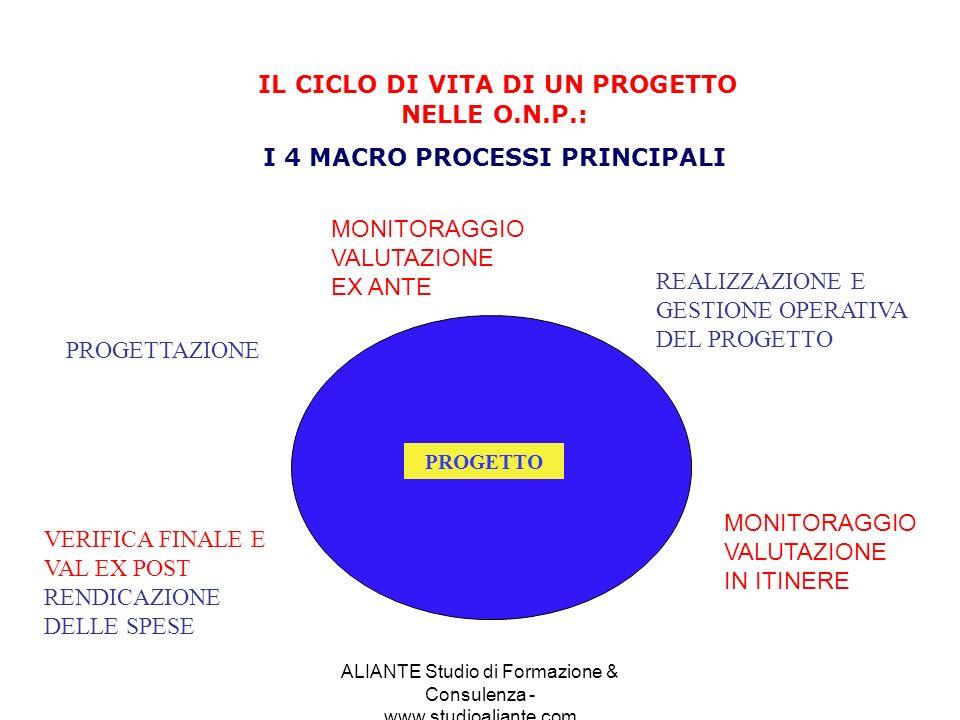 ALIANTE Studio di Formazione & Consulenza - www.studioaliante.com IL CICLO DI VITA DI UN PROGETTO NELLE O.N.P.: I 4 MACRO PROCESSI PRINCIPALI PROGETTA