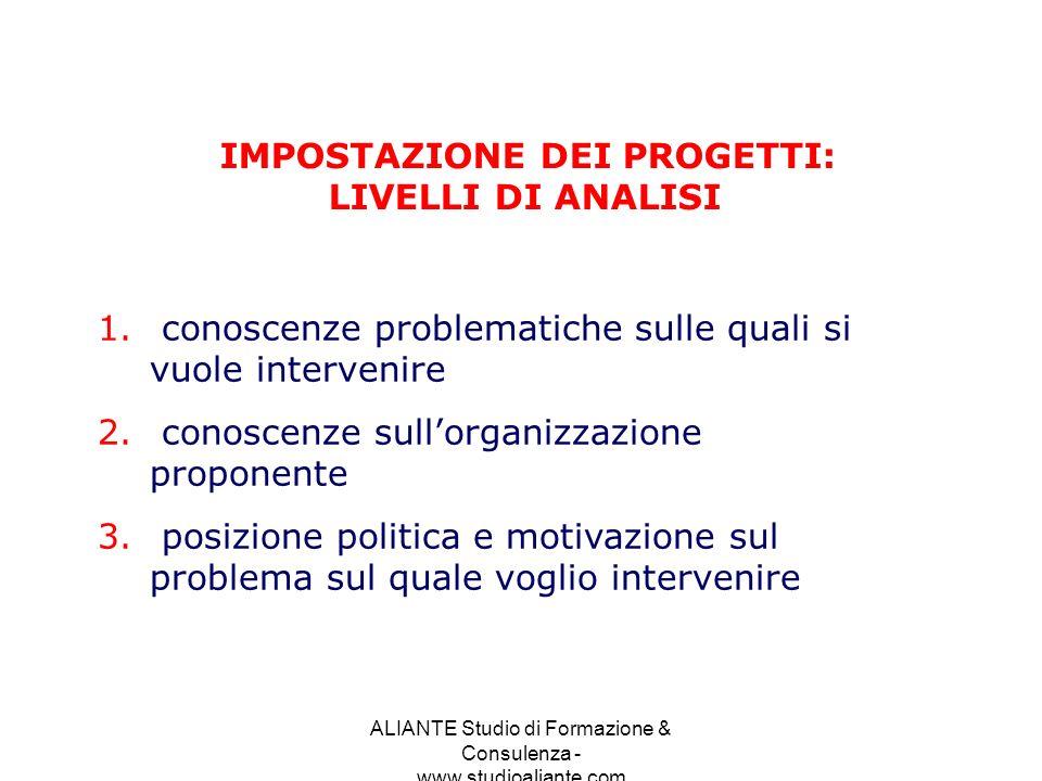 ALIANTE Studio di Formazione & Consulenza - www.studioaliante.com CONOSCENZE PROBLEMATICHE SULLE QUALI VOGLIO INTERVENIRE LEGGI E POLITICHE GRADO DI INCIDENZA DEL PROBLEMA SUL TERRITORIO REAZIONE OPINIONE PUBBLICA ARTICOLI MEDIA E LETTERATURA ESISTENTE RISPETTO ALLA PROBLEMATICA ESPERIENZE DI SUCCESSO E INSUCCESSO