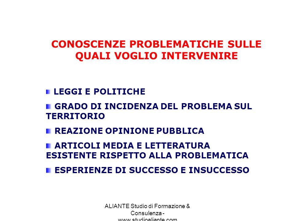 ALIANTE Studio di Formazione & Consulenza - www.studioaliante.com CONOSCENZE SULLORGANIZZAZIONE PROPONENTE ESPERIENZA SUL CAMPO QUALITA EROGATA SODDISFAZIONE UTENZA COMPETENZE POSSEDUTE PERCEZIONE ESTERNA DELLASSOCIAZIONE GRADO/QUALITA DEL RAPPORTO CON LE ISTITUZIONI COINVOLGIMENTO DEI CITTADINI