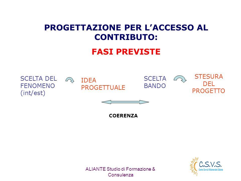 ALIANTE Studio di Formazione & Consulenza PROGETTAZIONE PER LACCESSO AL CONTRIBUTO: FASI PREVISTE SCELTA DEL FENOMENO (int/est) IDEA PROGETTUALE SCELTA BANDO STESURA DEL PROGETTO COERENZA