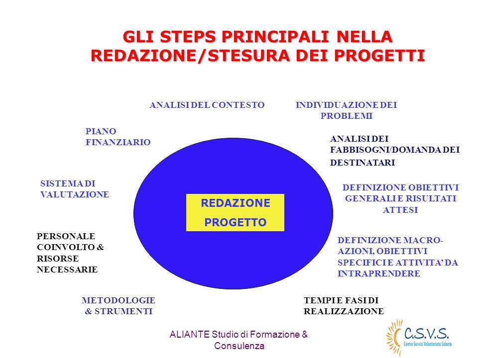 ALIANTE Studio di Formazione & Consulenza GLI STEPS PRINCIPALI NELLA REDAZIONE/STESURA DEI PROGETTI ANALISI DEL CONTESTO DEFINIZIONE OBIETTIVI GENERAL