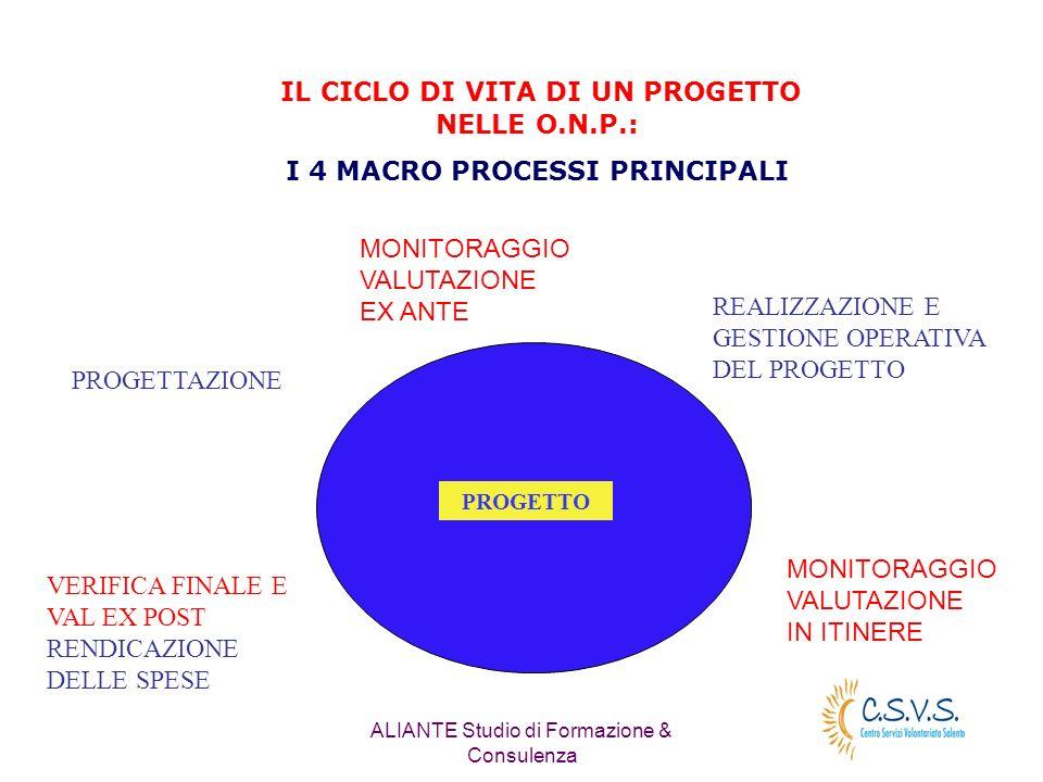 ALIANTE Studio di Formazione & Consulenza IL CICLO DI VITA DI UN PROGETTO NELLE O.N.P.: I 4 MACRO PROCESSI PRINCIPALI PROGETTAZIONE REALIZZAZIONE E GESTIONE OPERATIVA DEL PROGETTO VERIFICA FINALE E VAL EX POST RENDICAZIONE DELLE SPESE PROGETTO MONITORAGGIO VALUTAZIONE EX ANTE MONITORAGGIO VALUTAZIONE IN ITINERE