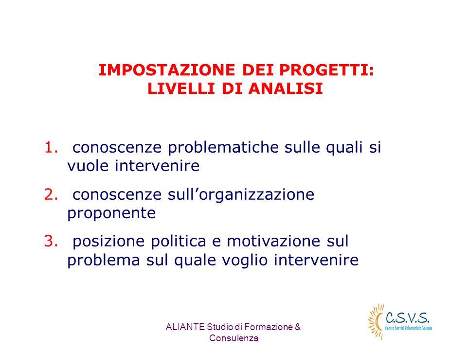 ALIANTE Studio di Formazione & Consulenza IMPOSTAZIONE DEI PROGETTI: LIVELLI DI ANALISI 1.