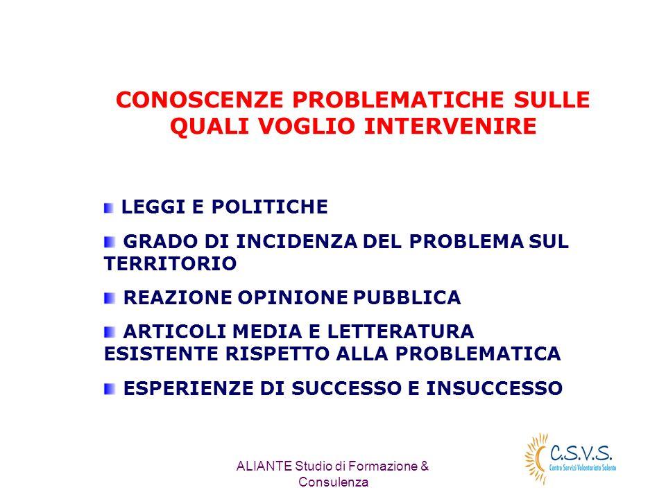 ALIANTE Studio di Formazione & Consulenza CONOSCENZE PROBLEMATICHE SULLE QUALI VOGLIO INTERVENIRE LEGGI E POLITICHE GRADO DI INCIDENZA DEL PROBLEMA SUL TERRITORIO REAZIONE OPINIONE PUBBLICA ARTICOLI MEDIA E LETTERATURA ESISTENTE RISPETTO ALLA PROBLEMATICA ESPERIENZE DI SUCCESSO E INSUCCESSO