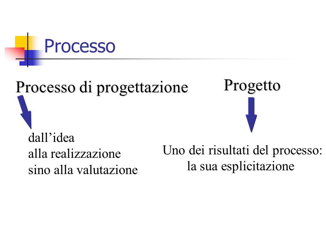 Processo Progetto Processo di progettazione dallidea alla realizzazione sino alla valutazione Uno dei risultati del processo: la sua esplicitazione