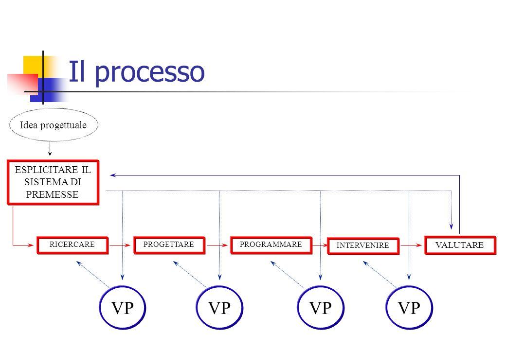 Il processo VALUTARE INTERVENIRE PROGRAMMAREPROGETTARERICERCARE ESPLICITARE IL SISTEMA DI PREMESSE VP Idea progettuale