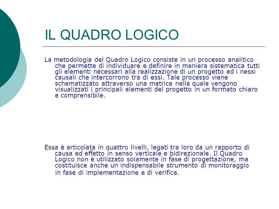 La struttura di progettazione del Quadro Logico DESCRIZIONE (Logica di intervento) INDICATORIFONTI DI VERIFICA IPOTESI (condizioni di base) OBIETTIVI GENERALI OBIETTIVI SPECIFICI RISULTATI ATTIVITA