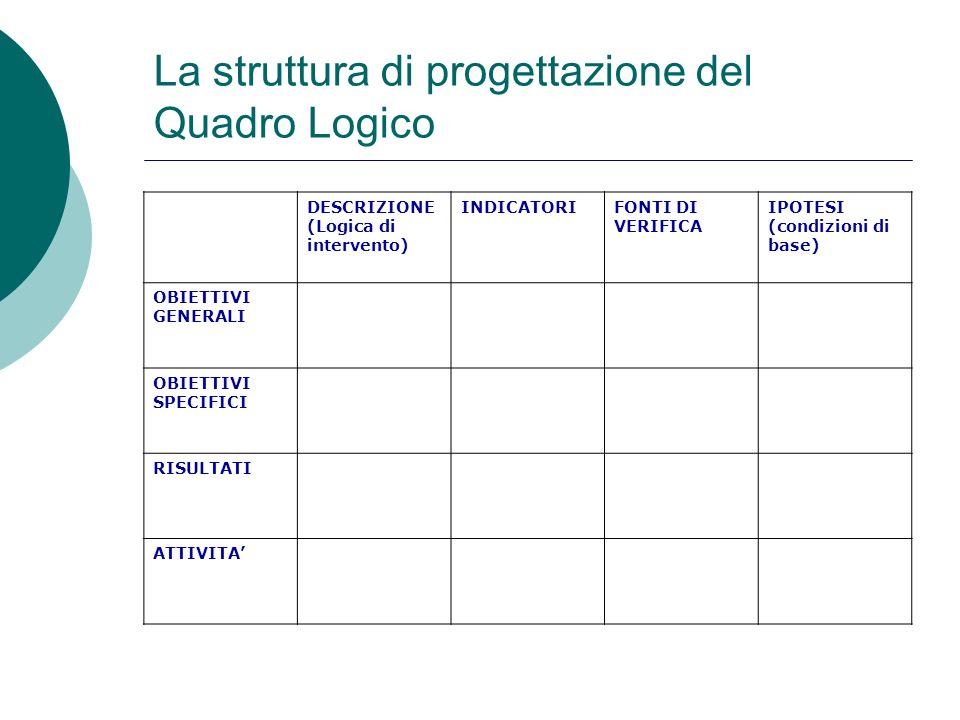 La struttura di progettazione del Quadro Logico DESCRIZIONE (Logica di intervento) INDICATORIFONTI DI VERIFICA IPOTESI (condizioni di base) OBIETTIVI
