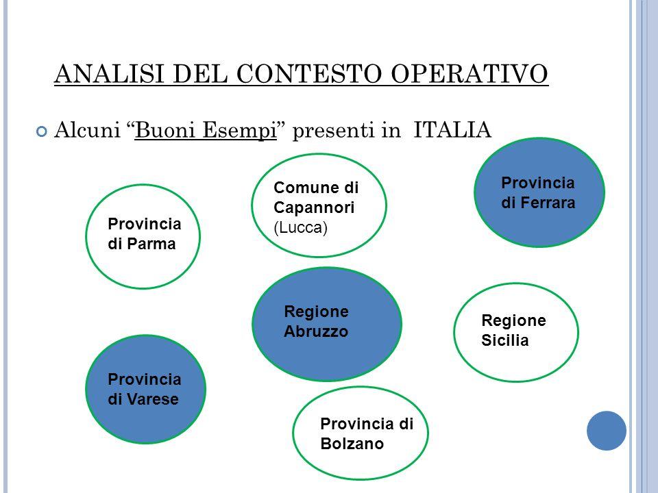 ANALISI DEL CONTESTO OPERATIVO Alcuni Buoni Esempi presenti in ITALIA Provincia di Parma Comune di Capannori (Lucca) Provincia di Bolzano Regione Sici