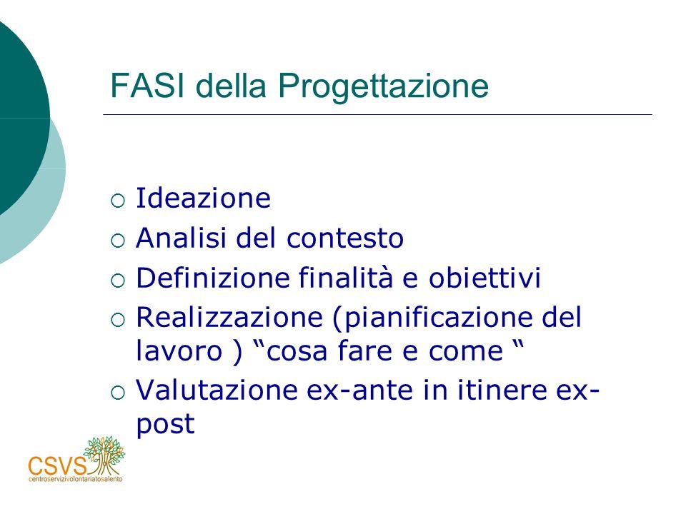 FASI della Progettazione Ideazione Analisi del contesto Definizione finalità e obiettivi Realizzazione (pianificazione del lavoro ) cosa fare e come Valutazione ex-ante in itinere ex- post