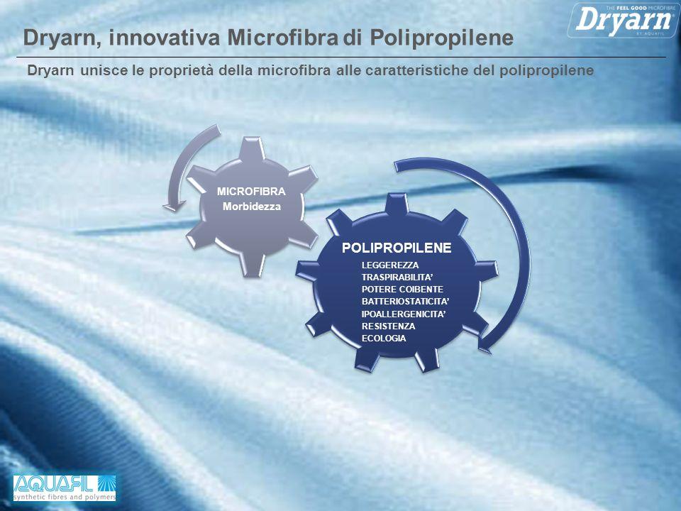 Pagina 3 Dryarn unisce le proprietà della microfibra alle caratteristiche del polipropilene Dryarn, innovativa Microfibra di Polipropilene POLIPROPILE