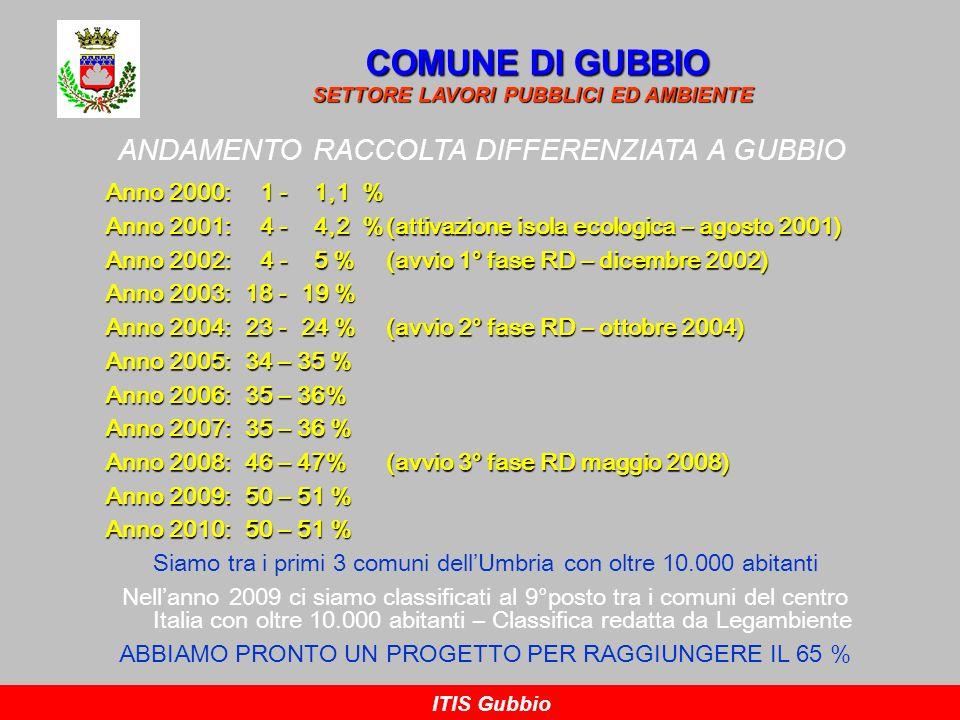 ANDAMENTO RACCOLTA DIFFERENZIATA A GUBBIO COMUNE DI GUBBIO SETTORE LAVORI PUBBLICI ED AMBIENTE ITIS Gubbio Anno 2000: 1 - 1,1 % Anno 2001: 4 - 4,2 %(a