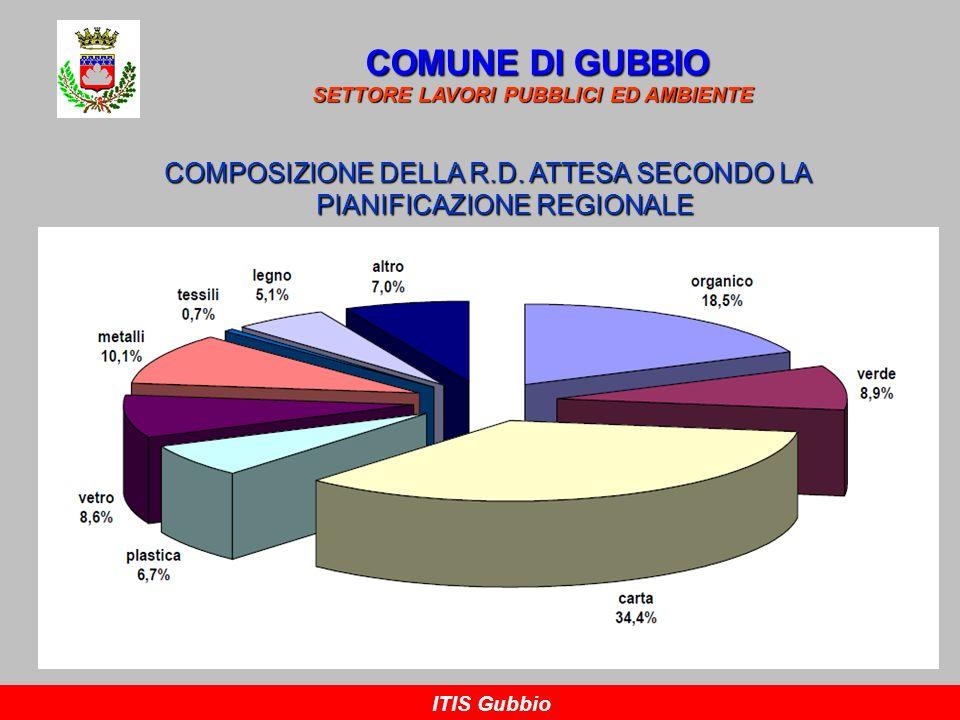 RACCOLTA DIFFERENZIATA A GUBBIO COMUNE DI GUBBIO SETTORE LAVORI PUBBLICI ED AMBIENTE ITIS Gubbio COMPOSIZIONE MERCEOLOGICA Totale RSUt/a 17.133,00Produzione pro-capite = 519 Kg/ab*anno = 1,42 Kg/ab*gg Tessilit/a 79,00% su totale RD 3,97 % Metallit/a 335,00 0,94 % Legnot/a 233,00 2,76 % Organicot/a2.313,0027,42 % Carta e cartonet/a1.993,0023,63 % Vetrot/a 918,0010,88 % Verdet/a1.380,0016,36 % Plasticat/a 760,00 9,01 % Altrot/a 424,00 5,03 % Totale RD t/a8.435,00 100,00 % Indifferenziatot/a8.418,00