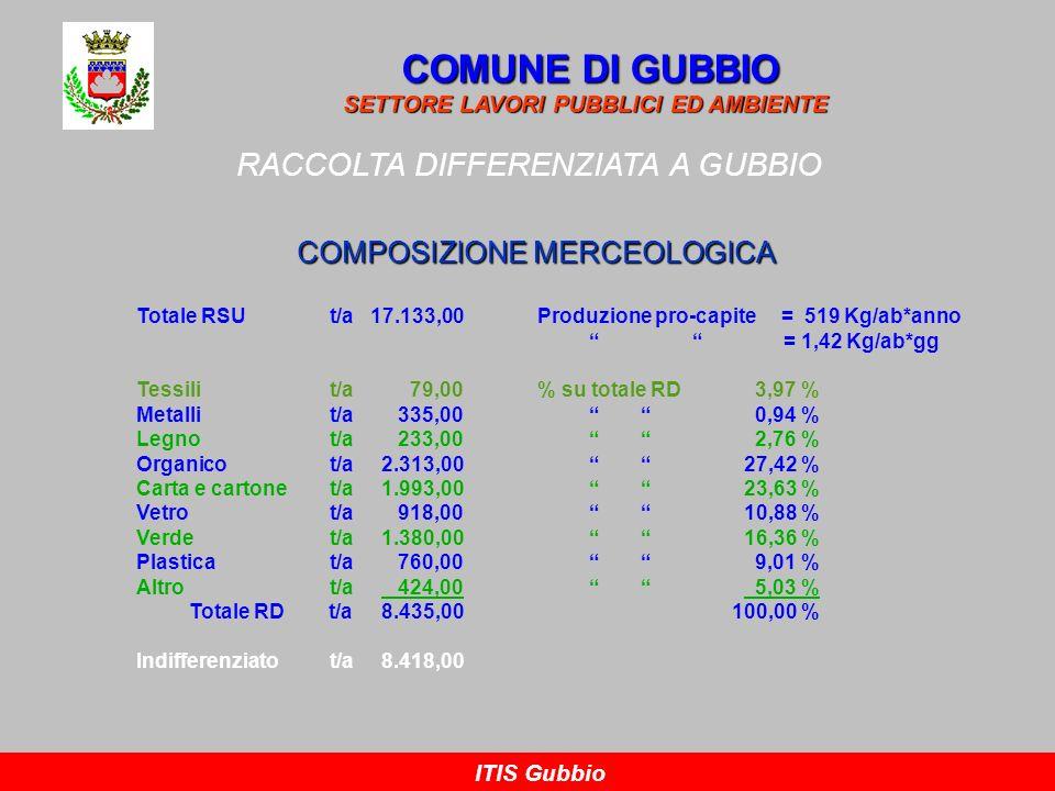 RACCOLTA DIFFERENZIATA A GUBBIO COMUNE DI GUBBIO SETTORE LAVORI PUBBLICI ED AMBIENTE ITIS Gubbio COMPOSIZIONE MERCEOLOGICA Totale RSUt/a 17.133,00Prod