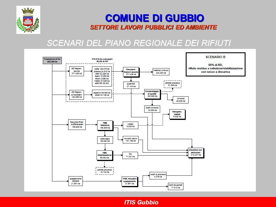 SCENARI DEL PIANO REGIONALE DEI RIFIUTI COMUNE DI GUBBIO SETTORE LAVORI PUBBLICI ED AMBIENTE ITIS Gubbio