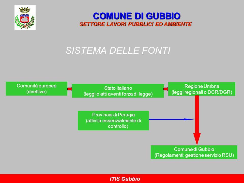 ATTRIBUZIONI IN MATERIA AMBIENTALE COMUNE DI GUBBIO SETTORE LAVORI PUBBLICI ED AMBIENTE ITIS Gubbio COMUNITA EUROPEA: indirizzi di carattere generale che vanno recepiti dai singoli Stati membri; STATI MEMBRI: recepiscono le direttive comunitarie con propri provvedimenti (in Italia, generalmente, con Decreti Legislativi); REGIONI: legiferano nel rispetto dei principi generali fissati da leggi nazionali e valgono solo in ambito regionale – si occupano della pianificazione dei servizi; PROVINCIE: adottano solo atti amministrativi e si occupano essenzialmente di attività di supporto alla regione e di controllo; COMUNI: adottano regolamenti – si occupano della gestione dei RSU.