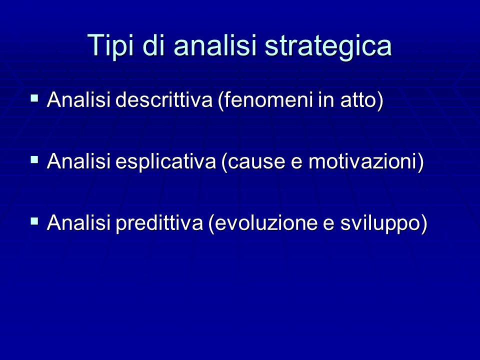 Tipi di analisi strategica Analisi descrittiva (fenomeni in atto) Analisi descrittiva (fenomeni in atto) Analisi esplicativa (cause e motivazioni) Ana