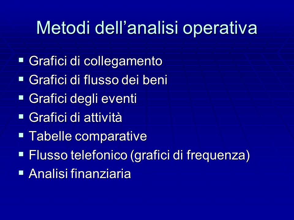 Metodi dellanalisi operativa Grafici di collegamento Grafici di collegamento Grafici di flusso dei beni Grafici di flusso dei beni Grafici degli event