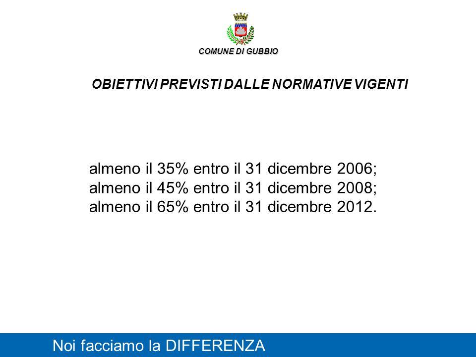 OBIETTIVI PREVISTI DALLE NORMATIVE VIGENTI Noi facciamo la DIFFERENZA COMUNE DI GUBBIO almeno il 35% entro il 31 dicembre 2006; almeno il 45% entro il