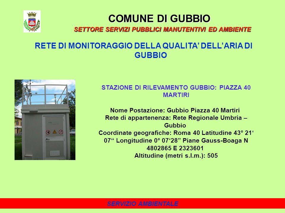 SERVIZIO AMBIENTALE RETE DI MONITORAGGIO DELLA QUALITA DELLARIA DI GUBBIO COMUNE DI GUBBIO SETTORE SERVIZI PUBBLICI MANUTENTIVI ED AMBIENTE STAZIONE DI RILEVAMENTO GUBBIO: PIAZZA 40 MARTIRI Nome Postazione: Gubbio Piazza 40 Martiri Rete di appartenenza: Rete Regionale Umbria – Gubbio Coordinate geografiche: Roma 40 Latitudine 43° 21 07 Longitudine 0° 0728 Piane Gauss-Boaga N 4802865 E 2323601 Altitudine (metri s.l.m.): 505