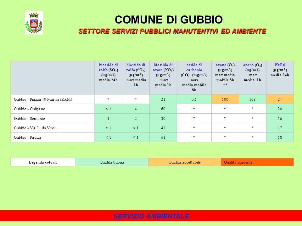 SERVIZIO AMBIENTALE COMUNE DI GUBBIO SETTORE SERVIZI PUBBLICI MANUTENTIVI ED AMBIENTE biossido di zolfo (SO 2 ) (µg/m3) media 24h biossido di zolfo (SO 2 ) (µg/m3) max media 1h biossido di azoto (NO 2 ) (µg/m3) max media 1h ossido di carbonio (CO) (mg/m3) max media mobile 8h ozono (O 3 ) (µg/m3) max media mobile 8h ** ozono (O 3 ) (µg/m3) max media 1h PM10 (µg/m3) media 24h Gubbio - Piazza 40 Martiri (RRM)**210,110010827 Gubbio - Ghigiano< 1460***20 Gubbio - Semonte1230***16 Gubbio - Via L.