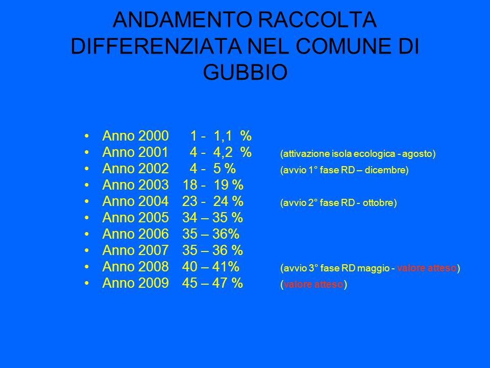 ANDAMENTO RACCOLTA DIFFERENZIATA NEL COMUNE DI GUBBIO Anno 2000 1 - 1,1 % Anno 2001 4 - 4,2 % (attivazione isola ecologica - agosto) Anno 2002 4 - 5 % (avvio 1° fase RD – dicembre) Anno 200318 - 19 % Anno 200423 - 24 % (avvio 2° fase RD - ottobre) Anno 200534 – 35 % Anno 200635 – 36% Anno 200735 – 36 % Anno 200840 – 41% ( avvio 3° fase RD maggio - valore atteso) Anno 200945 – 47 % ( valore atteso )