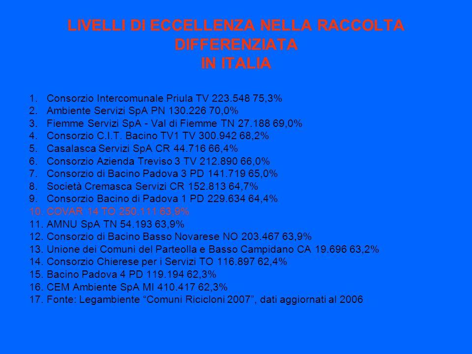LIVELLI DI ECCELLENZA NELLA RACCOLTA DIFFERENZIATA IN ITALIA 1.Consorzio Intercomunale Priula TV 223.548 75,3% 2.Ambiente Servizi SpA PN 130.226 70,0% 3.Fiemme Servizi SpA - Val di Fiemme TN 27.188 69,0% 4.Consorzio C.I.T.
