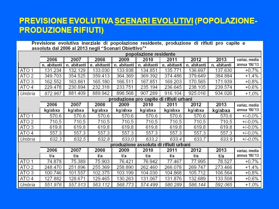 PREVISIONE EVOLUTIVA SCENARI EVOLUTIVI (POPOLAZIONE- PRODUZIONE RIFIUTI)