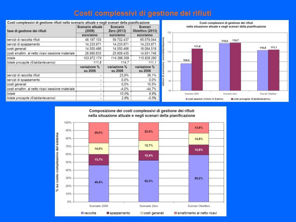Costi complessivi di gestione dei rifiuti